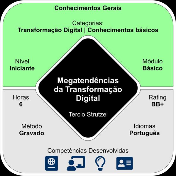 Megatendências da Transformação Digital