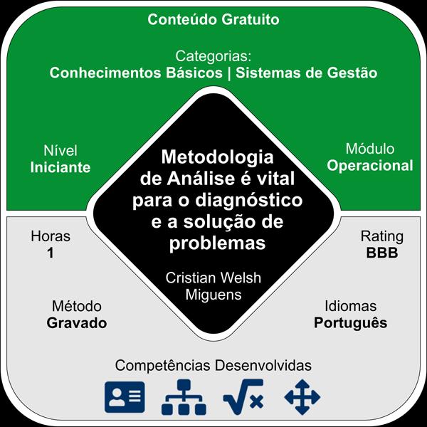 Metodologia de Análise para diagnóstico e solução de problemas